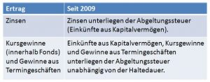 Fondsbesteuerung_Direktanlage_seit_2009