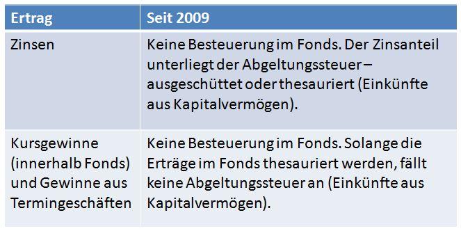 Fondsbesteuerung_FA_seit_2009