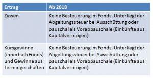 Fondsbesteuerung_ab_2018