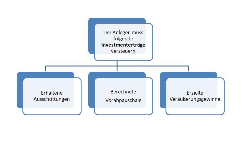 Schaubild zur Besteuerung der Anleger